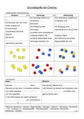 Grundbegriffe der Chemie