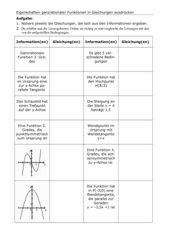 Zu Eigenschaften von Funktionen Gleichungen aufstellen