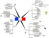 Mind Map zur französichen Revolution