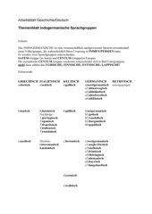 indogermanische Sprachfamilie
