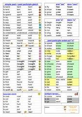 72 englische unregelmäßige Verben mit System sortiert