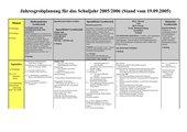 Jahresstoffverteilungsplan Förderstufe IV (Lernen)