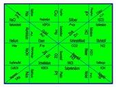 Puzzle - chemische Formeln