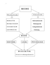 Redeformen
