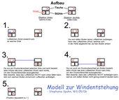 Vereinfachtes Modell zur Windentstehung