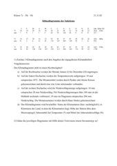 Klimadiagramme in der Sahelzone