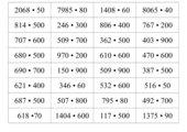 schriftliche Multiplikation mit Zehner- und Hunderterzahlen
