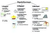 Wirtschaftsformen (Übersicht)