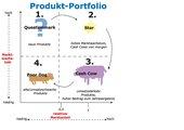 Produkt-Portfolio (AB)