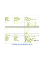 Übersicht Grundwortarten