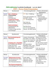 Jahresplan 4.Klasse HS Österreich