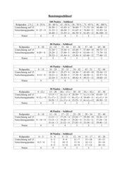 Punkteverteilung  ; Notenschlüssel Nr. 1 bei Schulaufgaben