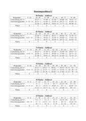 Punkteverteilung  ; Notenschlüssel Nr. 2  bei Schulaufgaben