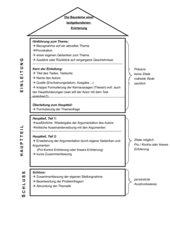 Bausteine für eine textgebundene Erörterung
