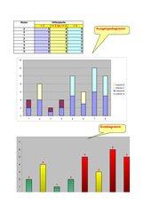 Säulendiagramm mit unterschiedlich gefärbten Säulen in Abhängigkeit von erreichten Schülernoten