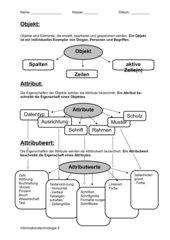 Begriffe Objekt, Attribut und Operation