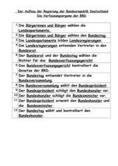 Verfassungsorgane BRD, Infotext und 12 Fragen mit Loesung