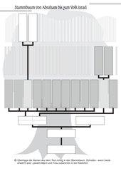 Stammbaum Israels Grafik