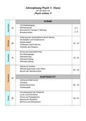 Stoffverteilung PH, 7. Schulstufe