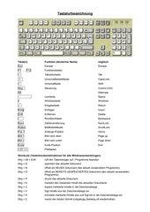 Tastaturbelegung