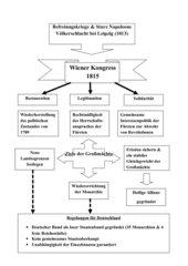 Tafelbild/Folie zum Wiener Kongress 1815