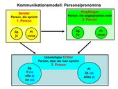 Kommunikationsmodell: Personalpronomina