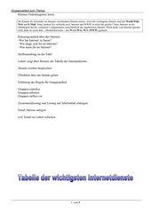 Dienste im Internet Email