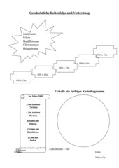 Geschichtliche Reihenfolge und Verbreitung der Religionen