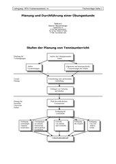 Planung von Tennisunterricht
