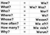 Fragewörter für das Englische