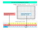 Klimadiagramme zeichnen