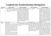 Arbeitsblatt Vergleich der eucharistischen Hochgebete