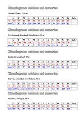 Klimadaten- Klimadiagramme zeichnen und auswerten