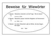 Merkplakat: Drei Beweise für Wiewörter