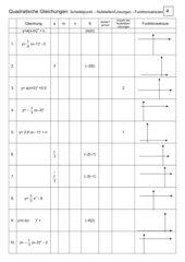 Eigenschaften quadratischer Funktionen:
