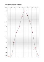 Ein Temperaturdiagramm auswerten