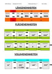 Merkblatt zur Umwandlung von Maßeinheiten (Länge, Fläche, Volumen)