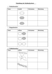 Tabelle zur Einteilung der Kohlenhydratarten
