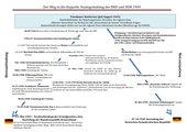 Schaubild: Weg zur doppelten Staatsgründung
