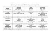 Judentum, Islam und Christentum - ein Vergleich