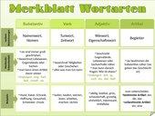 Merkblatt Wortarten (Nomen, Verb, Adjektiv, Artikel)