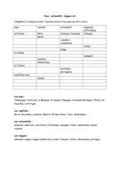 pays, nationalités, langues