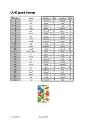 LÜK more2! irregular / regular verbs
