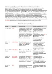 Kinderrechte Berichten-Beschreiben appellativer Text Sequenz mit Material