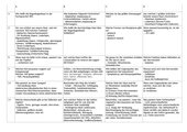 Quiz Sinnesorgane, Nerven und Nervensysteme