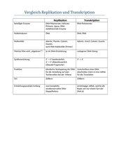 Vergleich von Replikation und Transkription