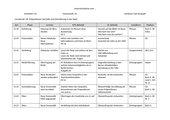 Unterrichtsskizze DaF kompakt A1 Lektion 7 A