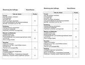 Bewertung einer wissenschaftlichen Arbeit (Biologie u.a. NaWi)