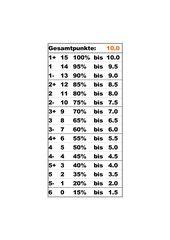 Notenskala per Excel