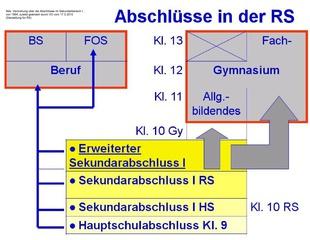 Abschlüsse in der niedersachsischen Realschule - Realschulabschluss